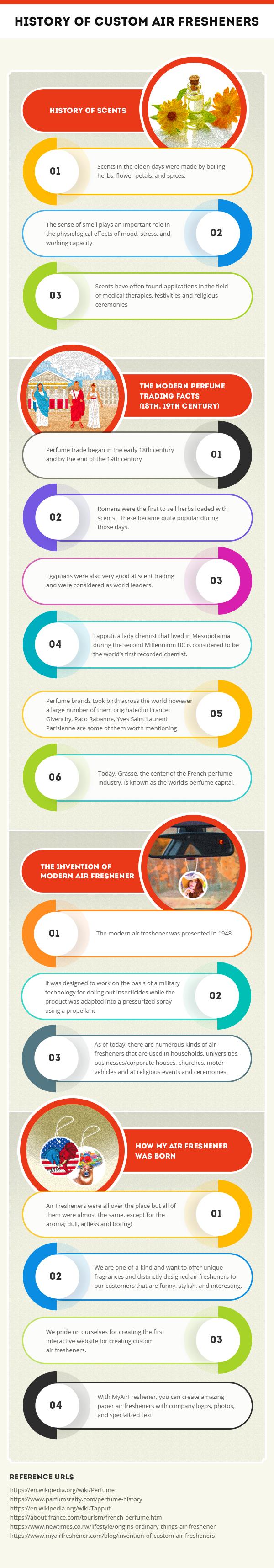 history of custom air fresheners Infographic